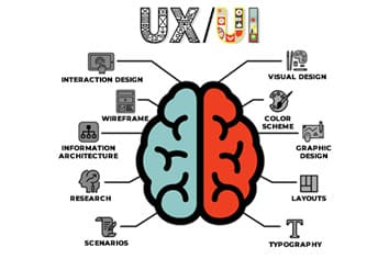 The Increasing Importance of UX in B2B Marketing